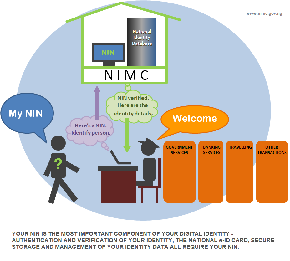 How NIN & Digital Identity work